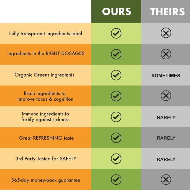 SuperGreen Tonik comparison chart