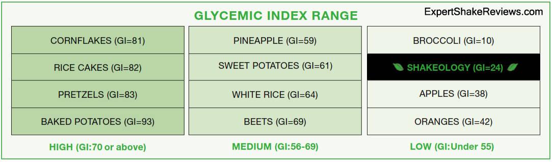 Shakeology Glycemic Index Range