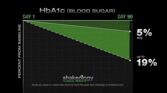 Shakeology Benefits - Lowered Blood Sugar