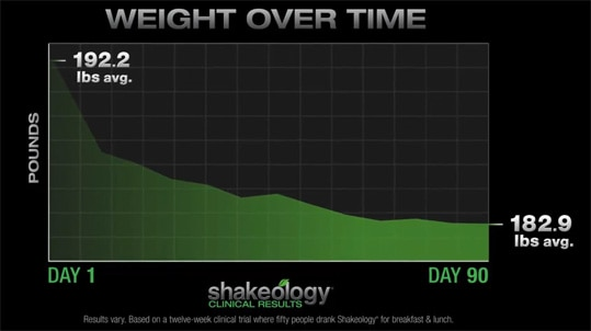 Shakeology Benefits - Continued Weight Loss